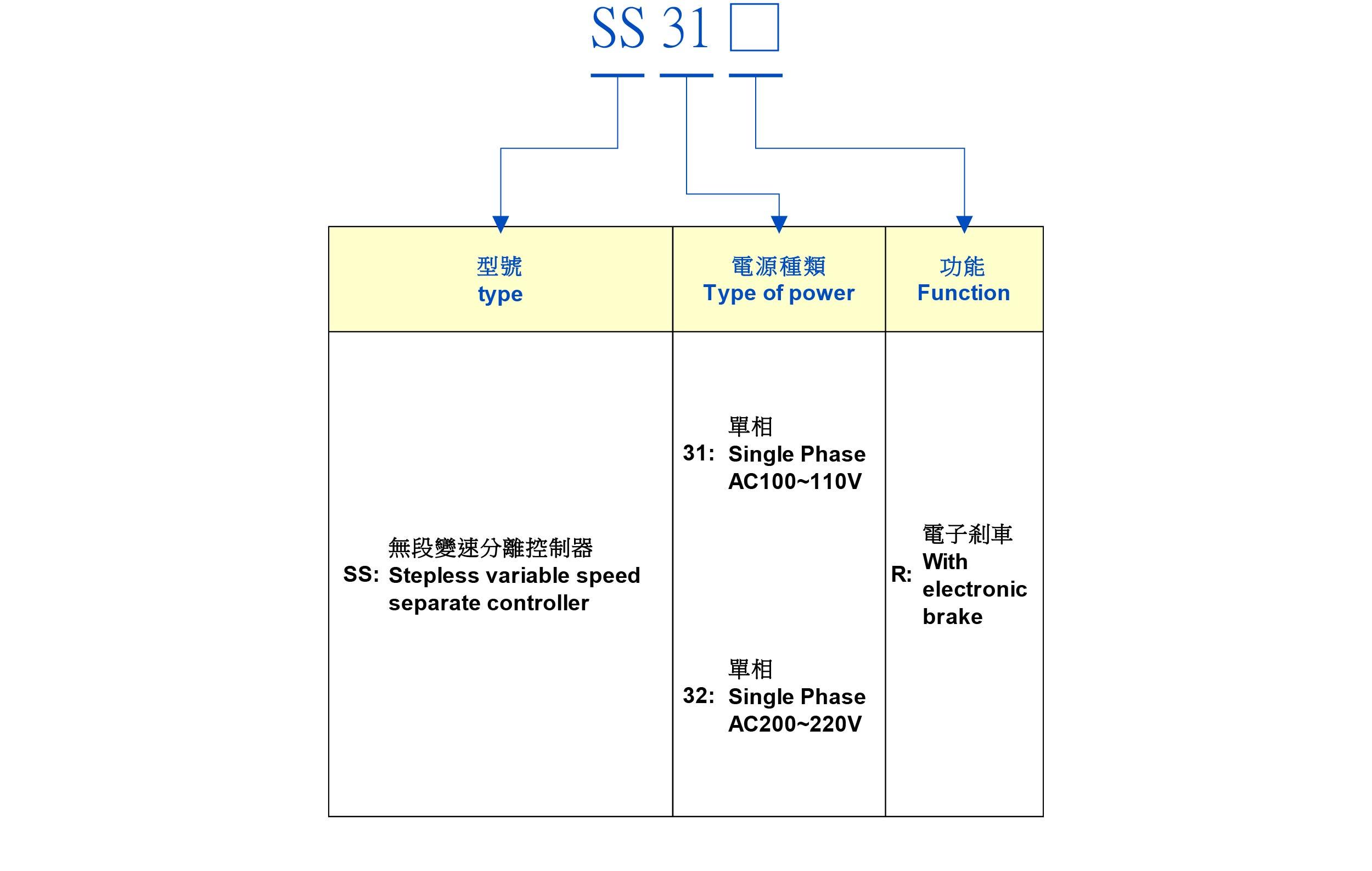 小型齿轮马达 > ss型 调速控制器  规 格